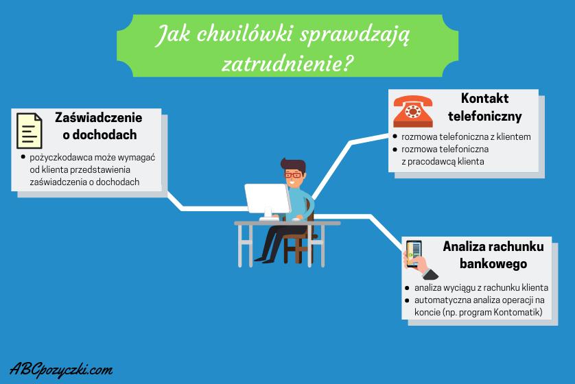 Infografika przedstawiająca jak chwilówki sprawdzają zatrudnienie.