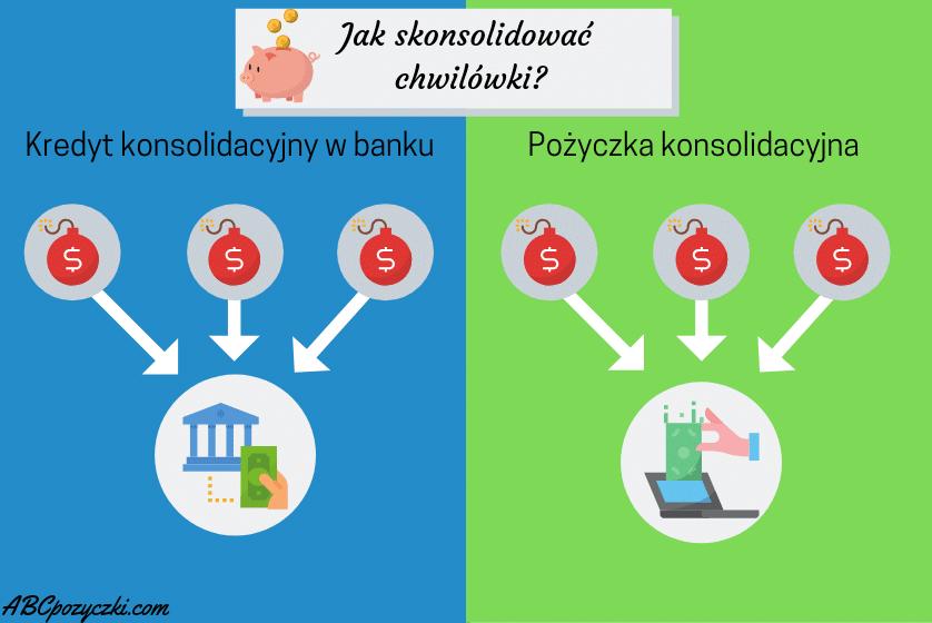 Infografika przedstawiająca jak skonsolidować chwilówki.