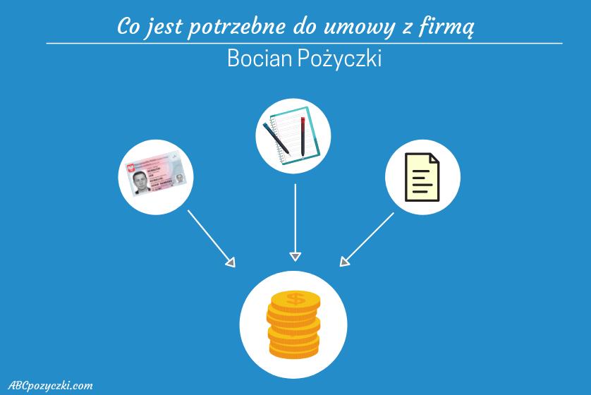 Obraz przedstawiający co jest potrzebne do umowy w firmie Bocian Pożyczki.